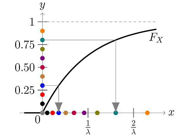 Visualization of mapping between a uniform distribution and an exponential one (source: Wikipedia)