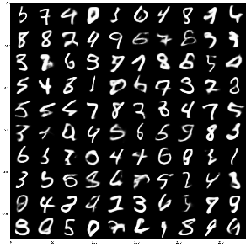 MNIST digits generated from a variational autoencoder model