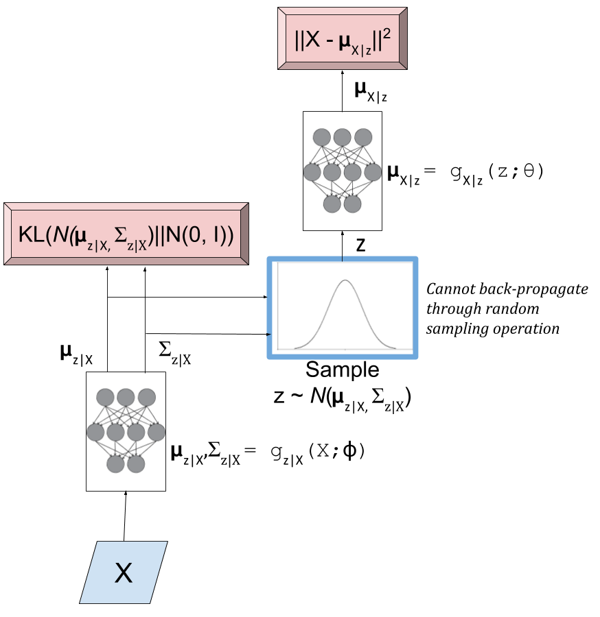 Variational Autoencoder Diagram