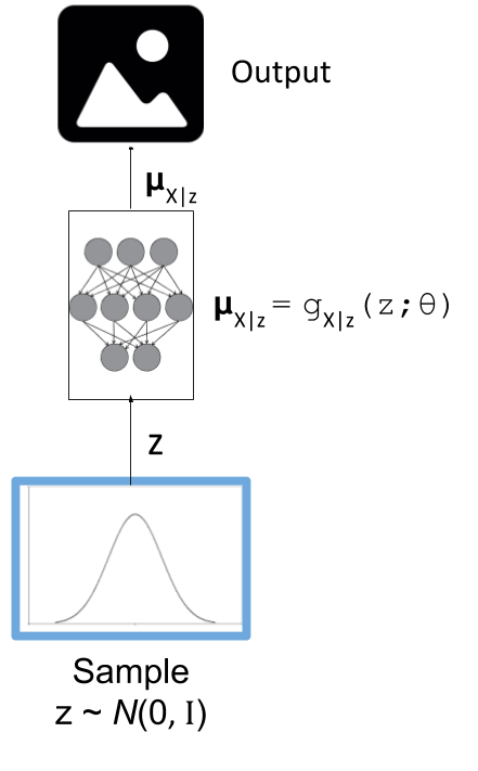 "Variational ""Decoder"" Diagram"